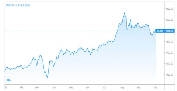 Diễn biến giá vàng thế giới từ đầu năm đến nay